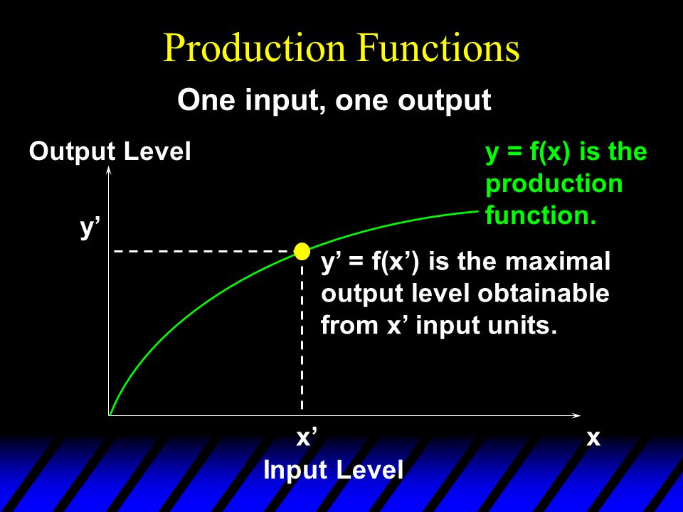 Production Functions y = f(x) is the production function.