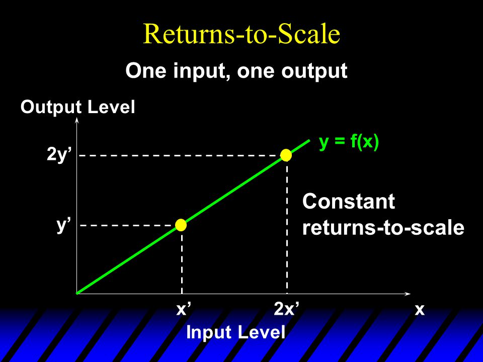 Returns-to-Scale y = f(x) x'x Input Level Output Level y' One input, one output 2x' 2y' Constant returns-to-scale