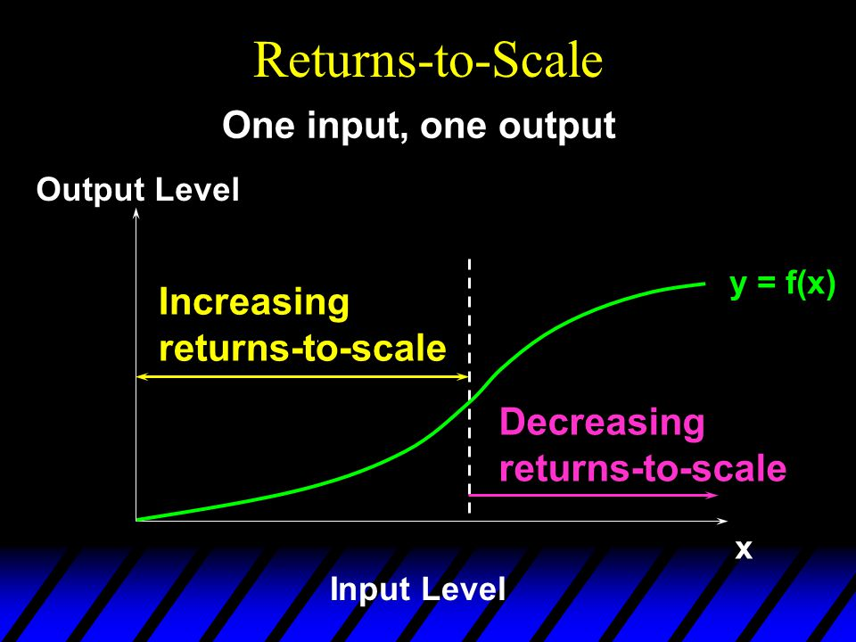 Returns-to-Scale y = f(x) x Input Level Output Level One input, one output Decreasing returns-to-scale Increasing returns-to-scale