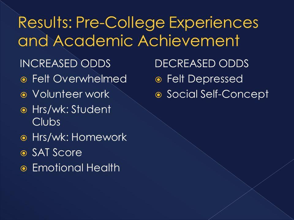 INCREASED ODDS  Felt Overwhelmed  Volunteer work  Hrs/wk: Student Clubs  Hrs/wk: Homework  SAT Score  Emotional Health DECREASED ODDS  Felt Depressed  Social Self-Concept