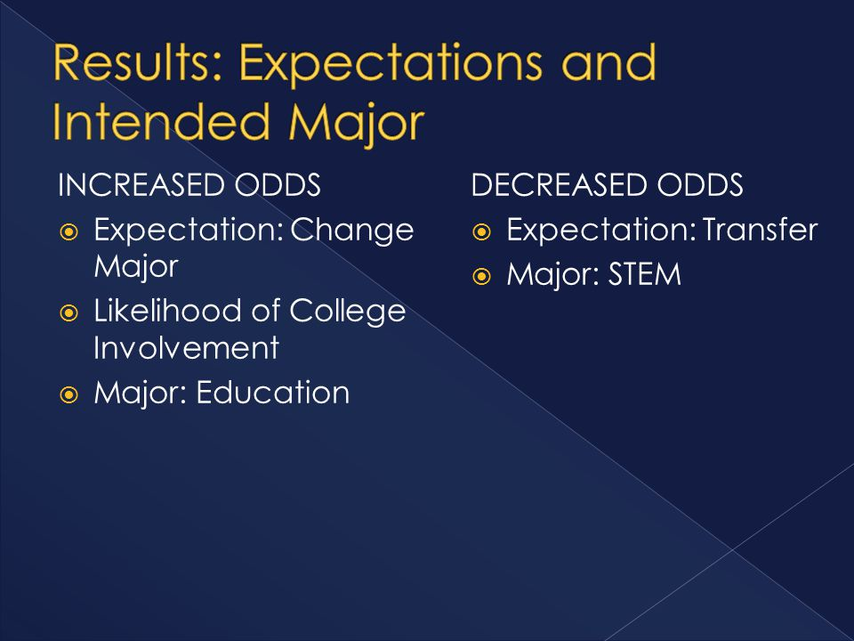 INCREASED ODDS  Expectation: Change Major  Likelihood of College Involvement  Major: Education DECREASED ODDS  Expectation: Transfer  Major: STEM