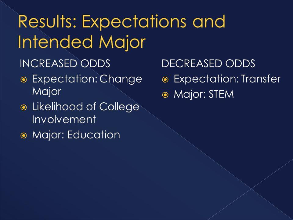 INCREASED ODDS  Expectation: Change Major  Likelihood of College Involvement  Major: Education DECREASED ODDS  Expectation: Transfer  Major: STEM