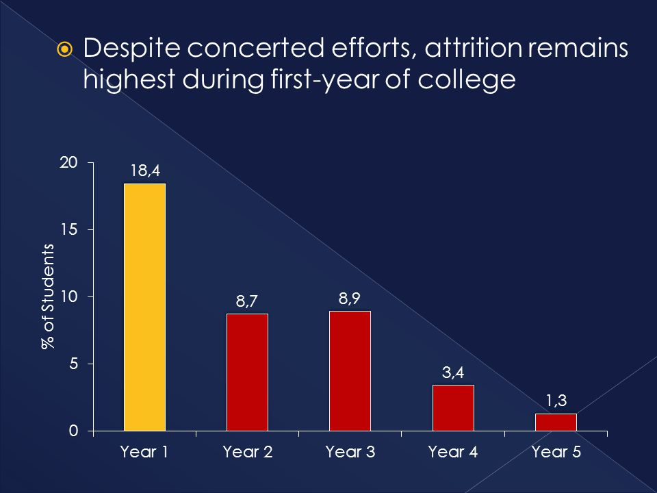  Despite concerted efforts, attrition remains highest during first-year of college