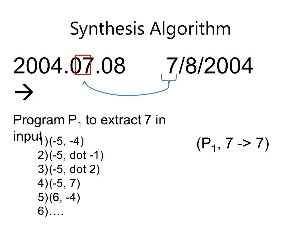 Synthesis Algorithm 2004.07.08  7/8/2004 1)(-5, -4) 2)(-5, dot -1) 3)(-5, dot 2) 4)(-5, 7) 5)(6, -4) 6)….