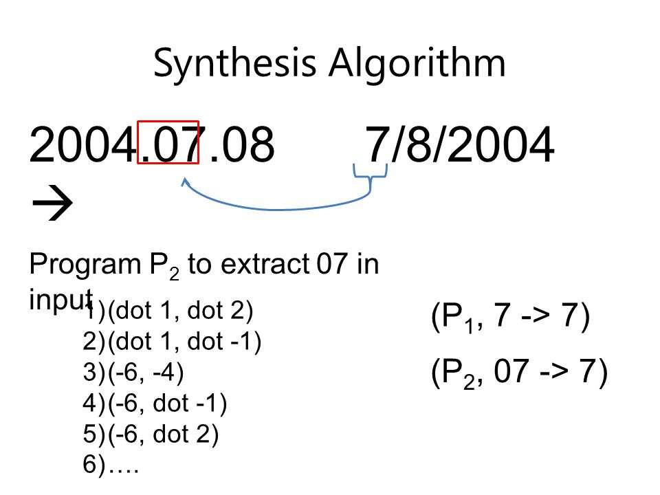 Synthesis Algorithm 2004.07.08  7/8/2004 (P 1, 7 -> 7) Program P 2 to extract 07 in input 1)(dot 1, dot 2) 2)(dot 1, dot -1) 3)(-6, -4) 4)(-6, dot -1) 5)(-6, dot 2) 6)….