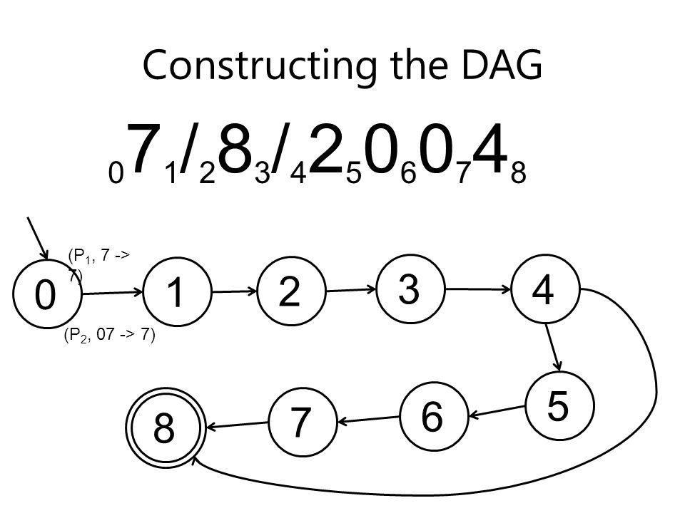 Constructing the DAG 071/283/425060748071/283/425060748 01234567 (P 1, 7 -> 7) (P 2, 07 -> 7) 8
