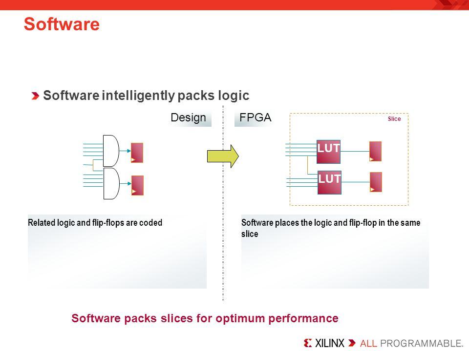 Software intelligently packs logic LUT Design Related logic and flip-flops are coded Software Software packs slices for optimum performance LUT FPGA LUT Slice LUT Software places the logic and flip-flop in the same slice