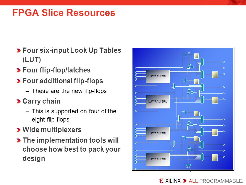 FPGA Slice Resources Four six-input Look Up Tables (LUT) Four flip-flop/latches Four additional flip-flops –These are the new flip-flops Carry chain –This is supported on four of the eight flip-flops Wide multiplexers The implementation tools will choose how best to pack your design LUT/RAM/SRL 0 1