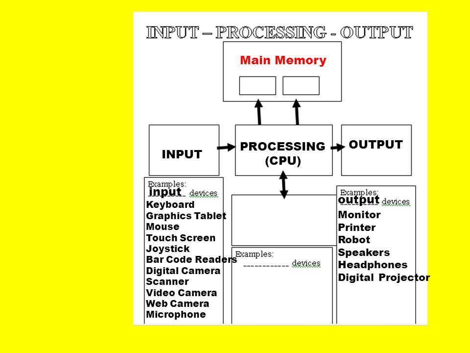 INPUT PROCESSING (CPU) OUTPUT input Keyboard Graphics Tablet Mouse Touch Screen Joystick Bar Code Readers Digital Camera Scanner Video Camera Web Came