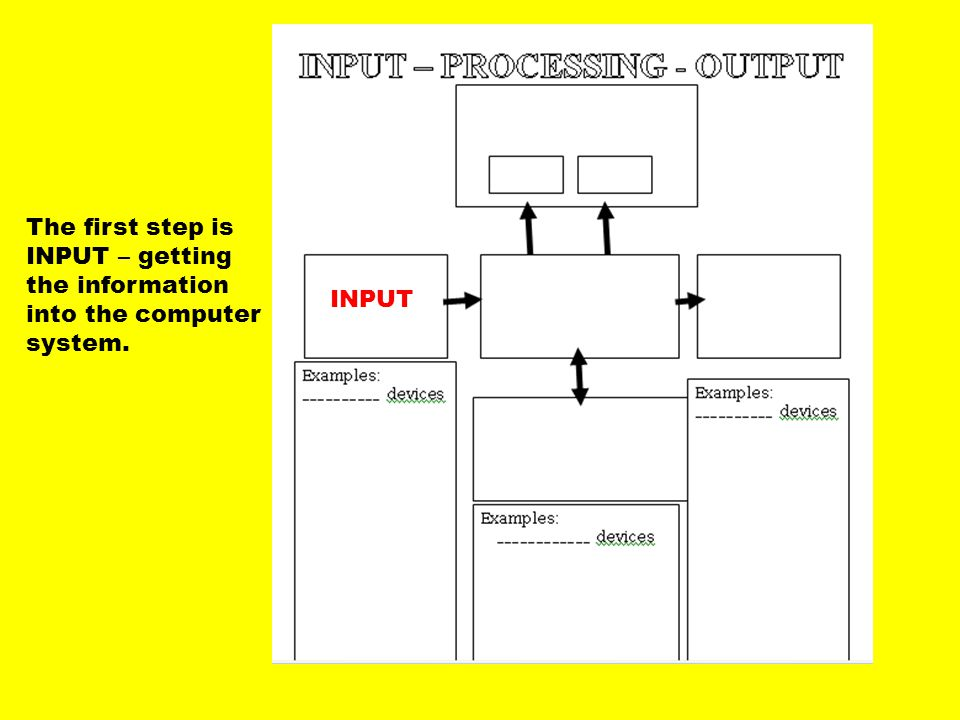 The second step is PROCESSING (CPU) – which is what the computer does to the information once it is put into the computer.