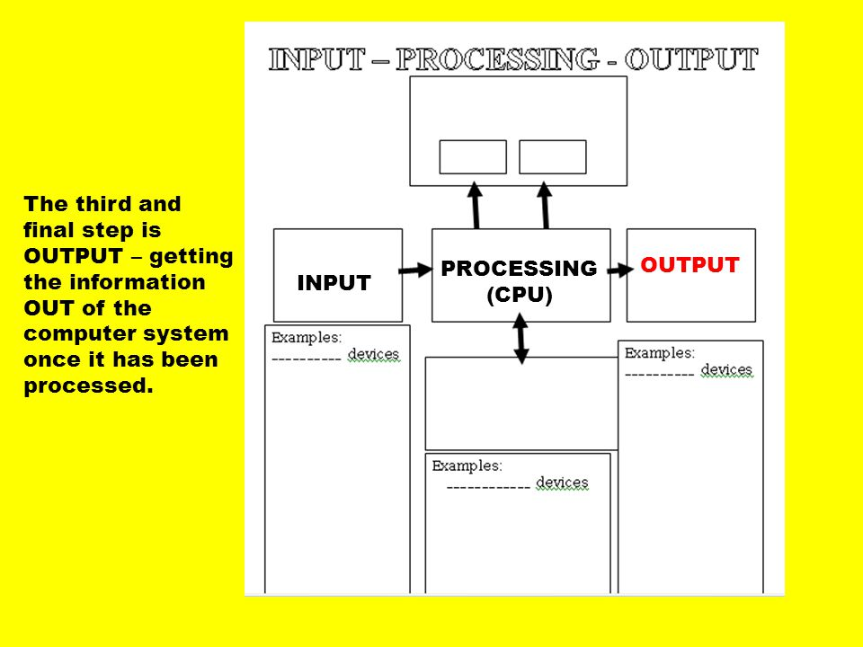 The third and final step is OUTPUT – getting the information OUT of the computer system once it has been processed. INPUT PROCESSING (CPU) OUTPUT