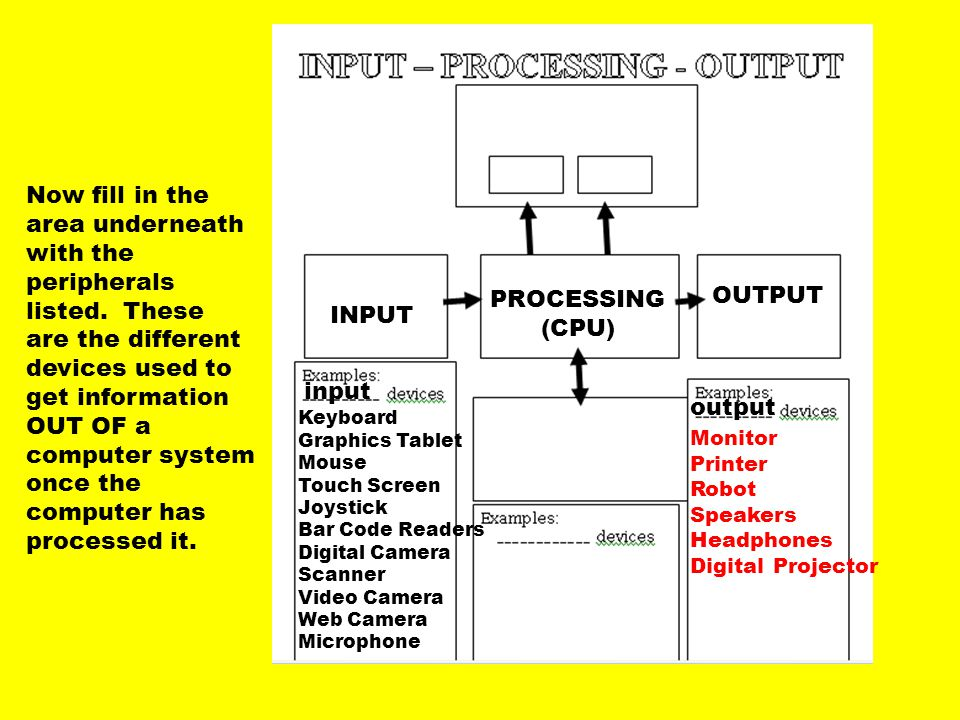 This presentation showed the process a computer goes through when processing data as well as peripherals used for INPUT and OUTPUT purposes.