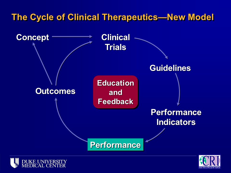 Concept Outcomes Clinical Trials Guidelines Performance Indicators Performance Indicators PerformancePerformance The Cycle of Clinical Therapeutics—Ne