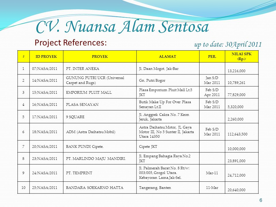 6 6 up to date: 30April 2011 #ID PROYEKPROYEKALAMATPER.