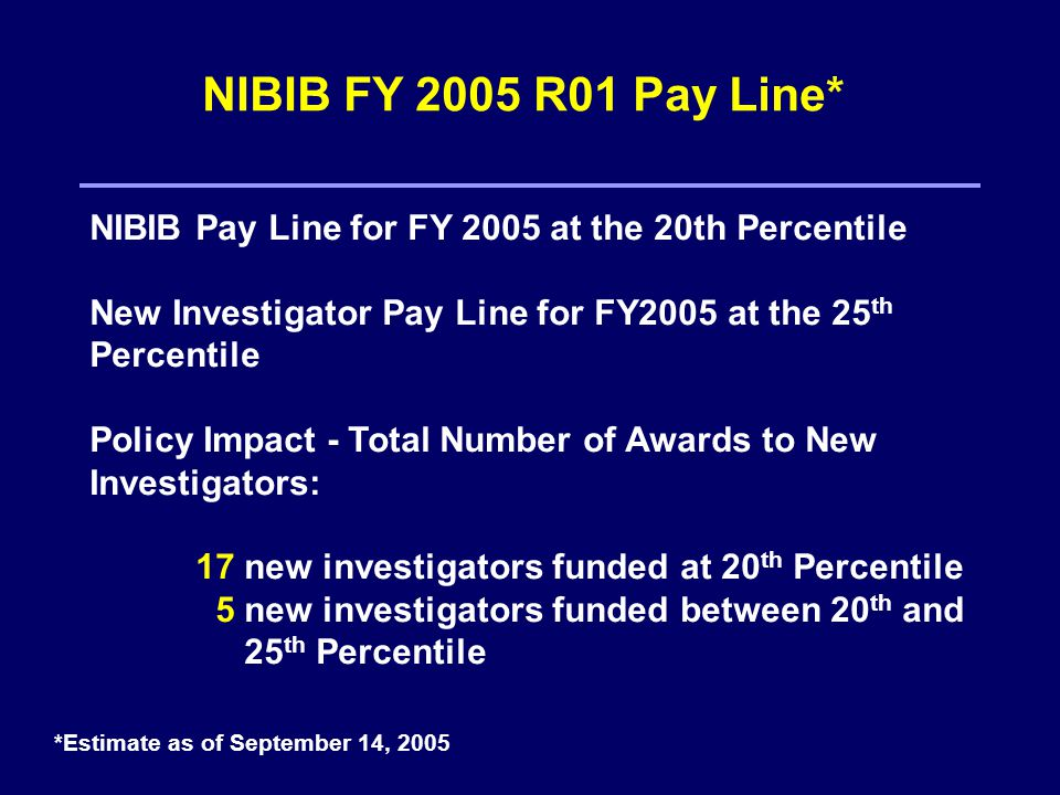 NIBIB FY 2005 R01 Pay Line* NIBIB Pay Line for FY 2005 at the 20th Percentile New Investigator Pay Line for FY2005 at the 25 th Percentile Policy Impact - Total Number of Awards to New Investigators: 17 new investigators funded at 20 th Percentile 5 new investigators funded between 20 th and 25 th Percentile *Estimate as of September 14, 2005