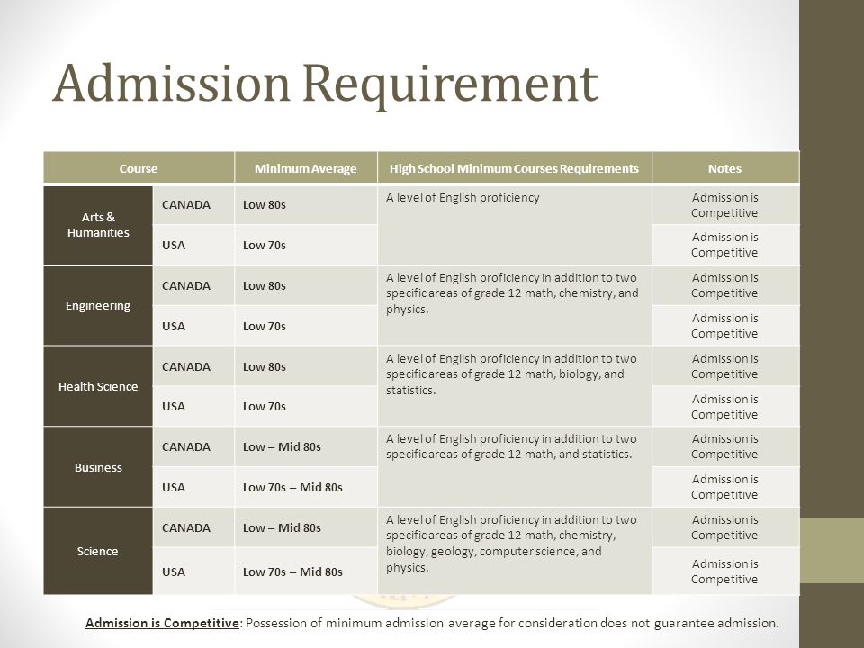 Canada & the United States A Comparative Break Down Of Undergraduate Courses Admission Requirements
