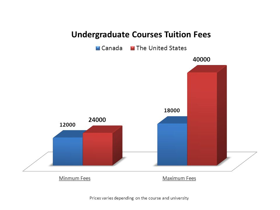 CountryMinimum FeesMaximum FeesTermNotes Canada12,000 $ (CAD)24,000 $ (CAD)Per Year Prices varies depending on the course and university The United States 14,000 $ (USD)40,000 $ (USD)Per Year Prices varies depending on the course and university