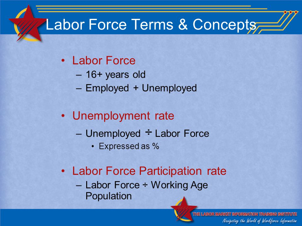 Labor Force Terms & Concepts Labor Force –16+ years old –Employed + Unemployed Unemployment rate –Unemployed ÷ Labor Force Expressed as % Labor Force Participation rate –Labor Force ÷ Working Age Population