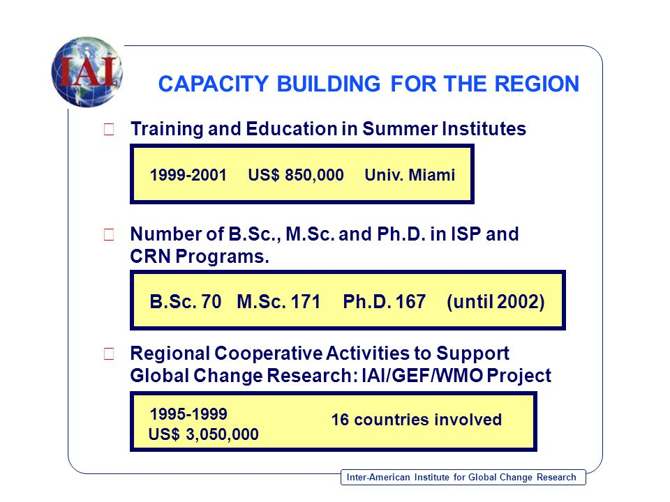 Inter-American Institute for Global Change Research  Training and Education in Summer Institutes CAPACITY BUILDING FOR THE REGION  Number of B.Sc., M.Sc.