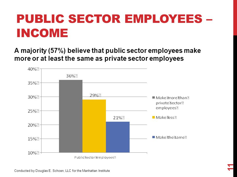 PUBLIC SECTOR EMPLOYEES – INCOME 11 Conducted by Douglas E.