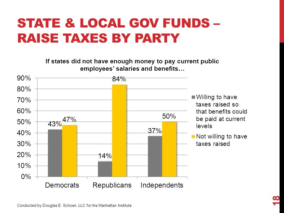 STATE & LOCAL GOV FUNDS – RAISE TAXES BY PARTY 18 Conducted by Douglas E.
