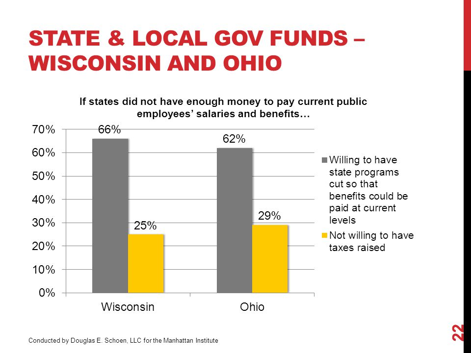 STATE & LOCAL GOV FUNDS – WISCONSIN AND OHIO 22 Conducted by Douglas E.