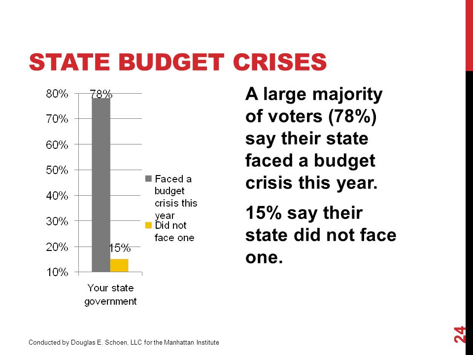 STATE BUDGET CRISES A large majority of voters (78%) say their state faced a budget crisis this year.
