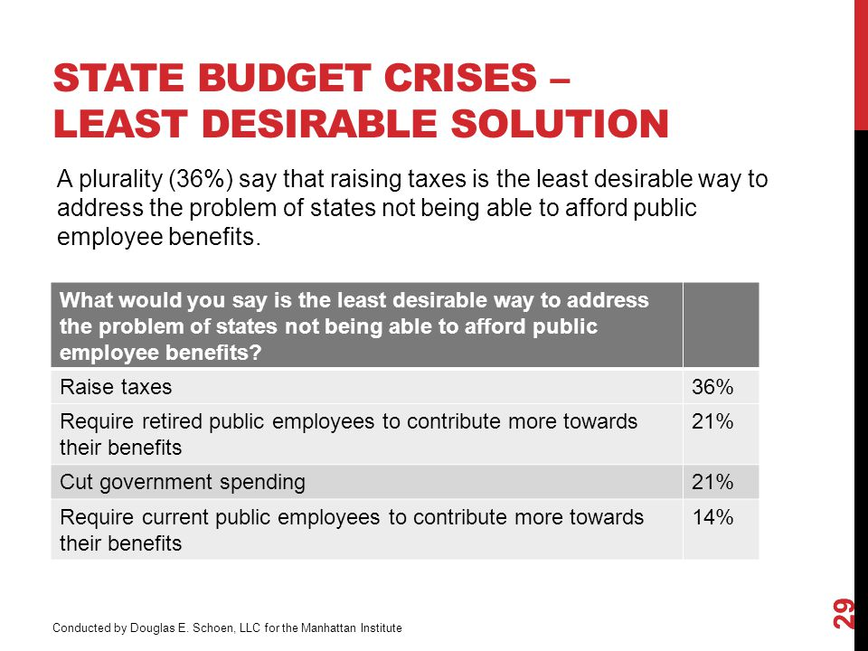 STATE BUDGET CRISES – LEAST DESIRABLE SOLUTION 29 What would you say is the least desirable way to address the problem of states not being able to afford public employee benefits.