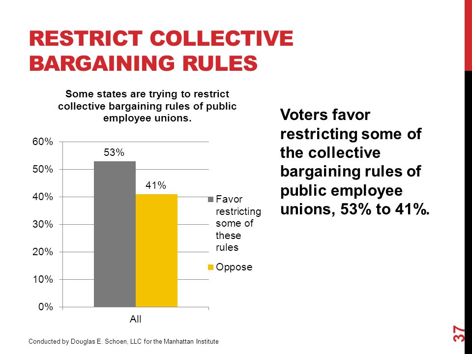 RESTRICT COLLECTIVE BARGAINING RULES Voters favor restricting some of the collective bargaining rules of public employee unions, 53% to 41%.