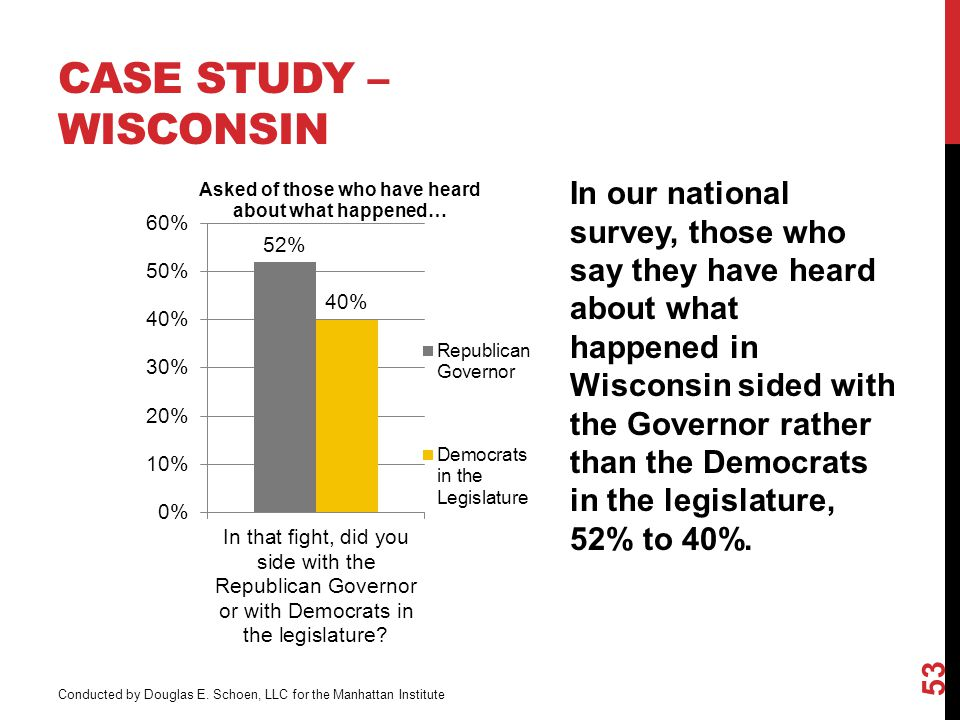 CASE STUDY – WISCONSIN In our national survey, those who say they have heard about what happened in Wisconsin sided with the Governor rather than the Democrats in the legislature, 52% to 40%.
