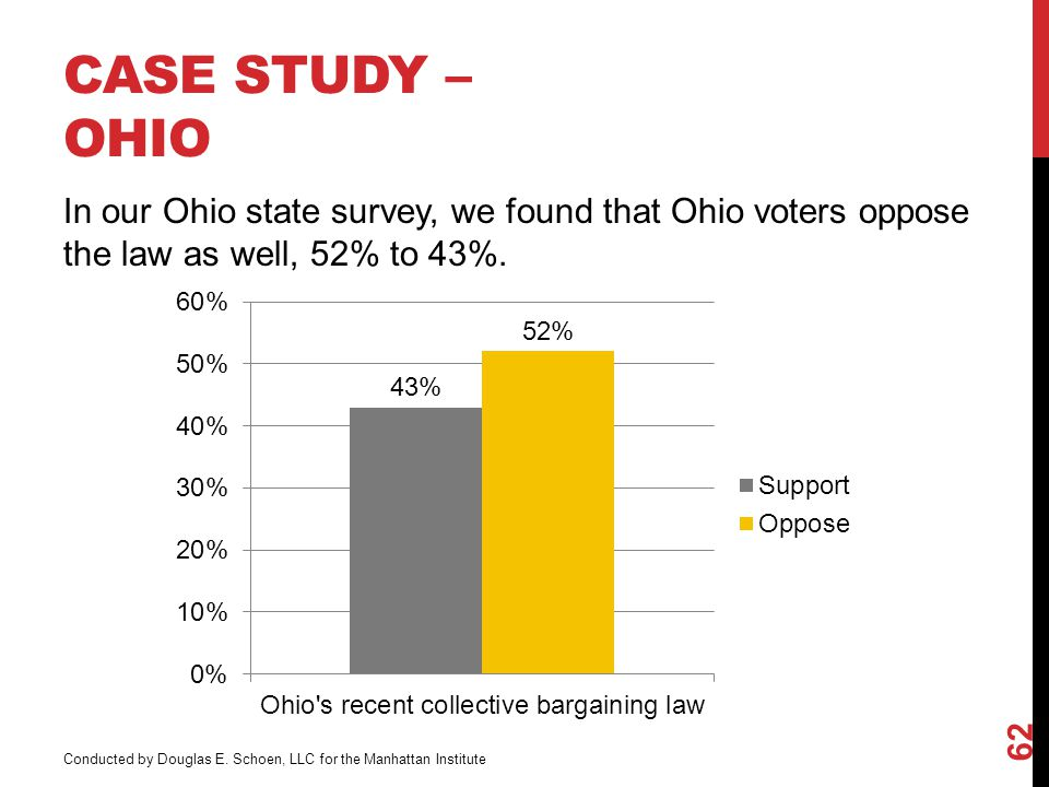 CASE STUDY – OHIO In our Ohio state survey, we found that Ohio voters oppose the law as well, 52% to 43%.