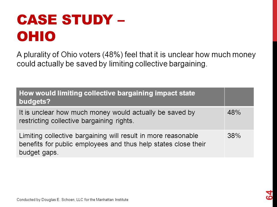 CASE STUDY – OHIO A plurality of Ohio voters (48%) feel that it is unclear how much money could actually be saved by limiting collective bargaining.