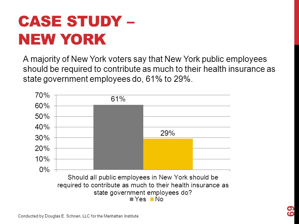 CASE STUDY – NEW YORK 69 A majority of New York voters say that New York public employees should be required to contribute as much to their health insurance as state government employees do, 61% to 29%.