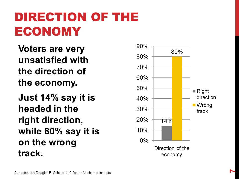 DIRECTION OF THE ECONOMY Voters are very unsatisfied with the direction of the economy.