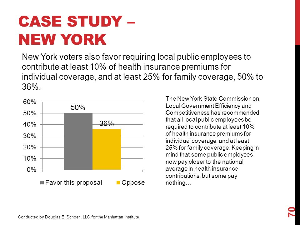 CASE STUDY – NEW YORK 70 New York voters also favor requiring local public employees to contribute at least 10% of health insurance premiums for individual coverage, and at least 25% for family coverage, 50% to 36%.