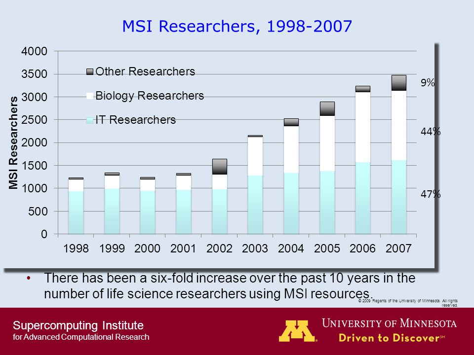 Supercomputing Institute for Advanced Computational Research © 2009 Regents of the University of Minnesota.