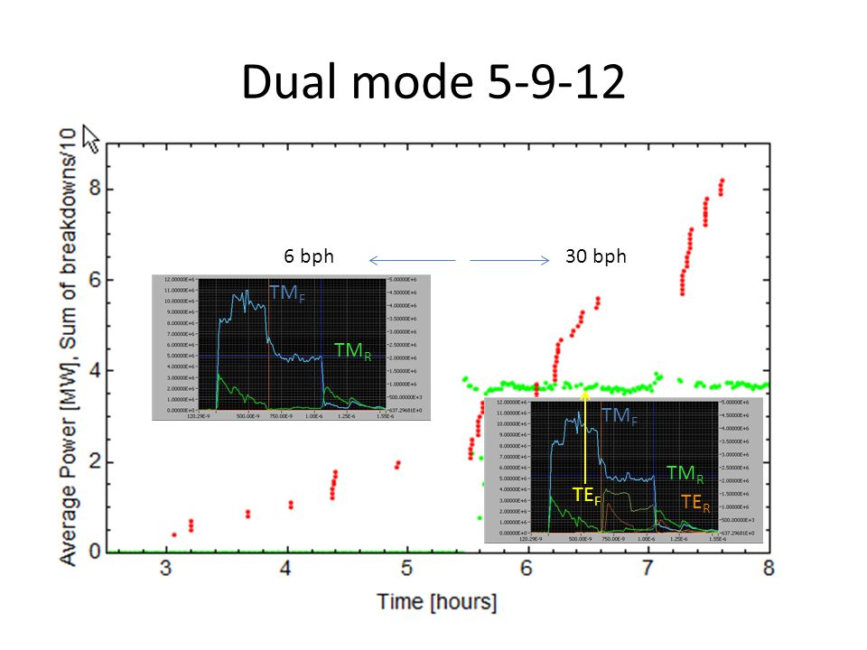 Dual mode 5-9-12 30 bph6 bph TM F TM R TE R TE F TM F TM R
