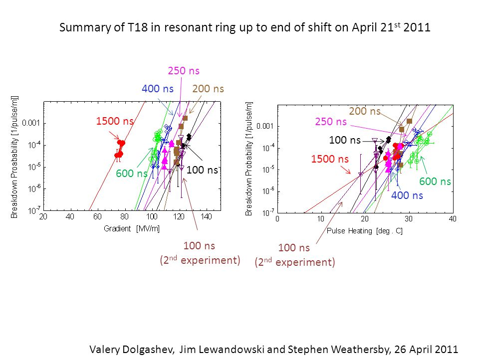Summary of T18 in resonant ring up to end of shift on April 21 st 2011 Valery Dolgashev, Jim Lewandowski and Stephen Weathersby, 26 April 2011 100 ns 1500 ns 600 ns 200 ns400 ns 100 ns 1500 ns 600 ns 200 ns 400 ns 250 ns 100 ns (2 nd experiment) 100 ns (2 nd experiment)