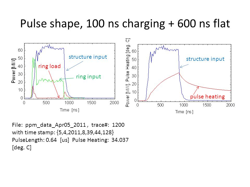 Pulse shape, 100 ns charging + 600 ns flat ring input structure input ring load File: ppm_data_Apr05_2011, trace#: 1200 with time stamp: {5,4,2011,8,39,44,128} PulseLength: 0.64 [us] Pulse Heating: 34.037 [deg.