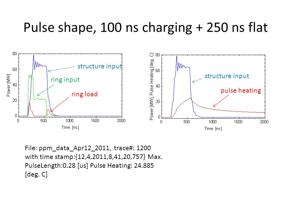 Pulse shape, 100 ns charging + 250 ns flat ring input structure input ring load structure input pulse heating File: ppm_data_Apr12_2011, trace#: 1200 with time stamp:{12,4,2011,8,41,20,757} Max.