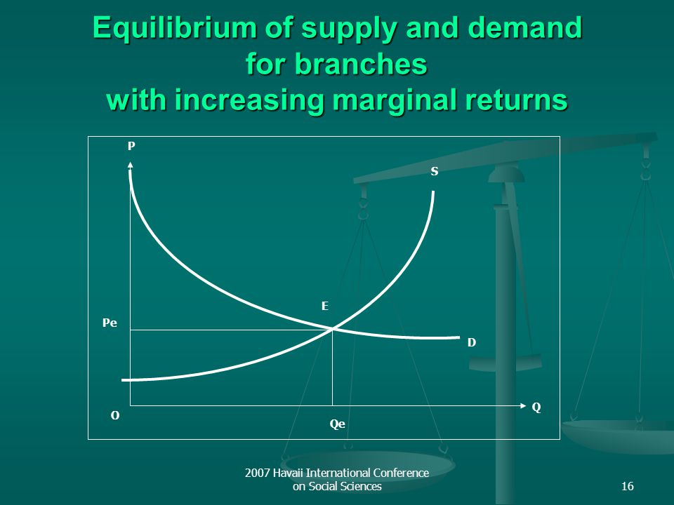 2007 Havaii International Conference on Social Sciences16 Equilibrium of supply and demand for branches with increasing marginal returns S O Q P D E Q