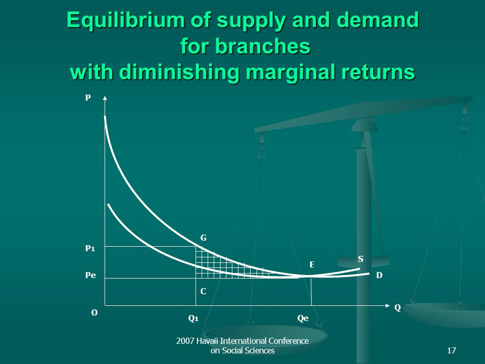 2007 Havaii International Conference on Social Sciences17 Equilibrium of supply and demand for branches with diminishing marginal returns S O Q P D E
