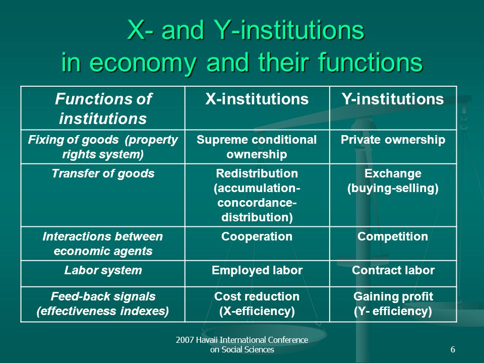 2007 Havaii International Conference on Social Sciences6 X- and Y-institutions in economy and their functions X- and Y-institutions in economy and the
