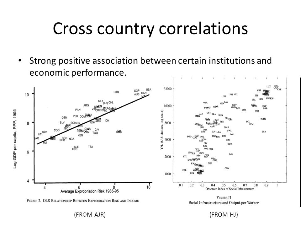 Cross country correlations Strong positive association between certain institutions and economic performance.