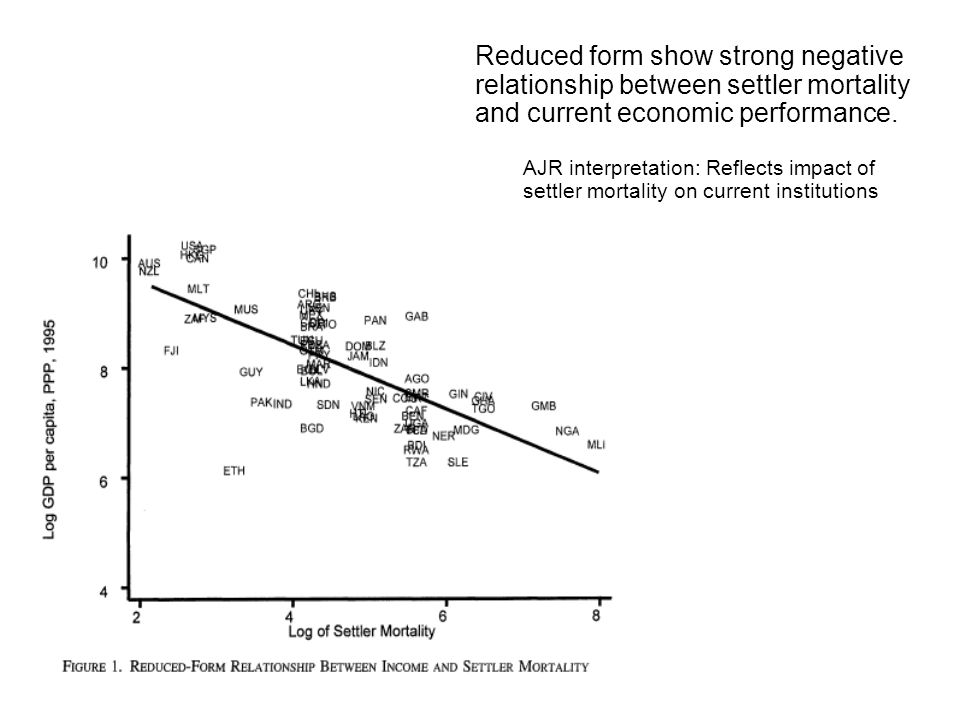 Reduced form show strong negative relationship between settler mortality and current economic performance. AJR interpretation: Reflects impact of sett