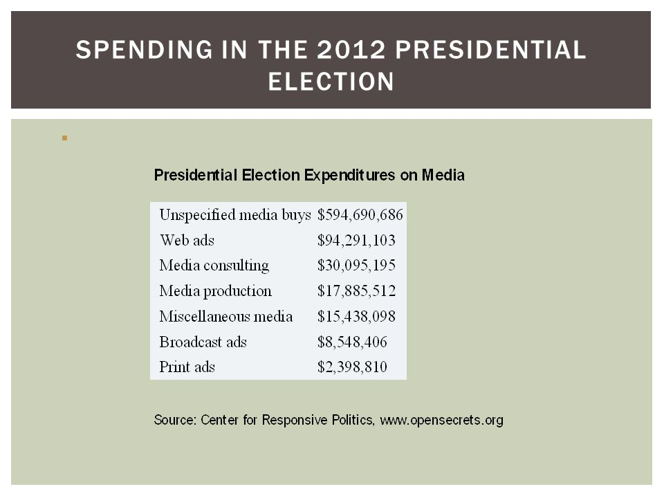 SPENDING IN THE 2012 PRESIDENTIAL ELECTION 
