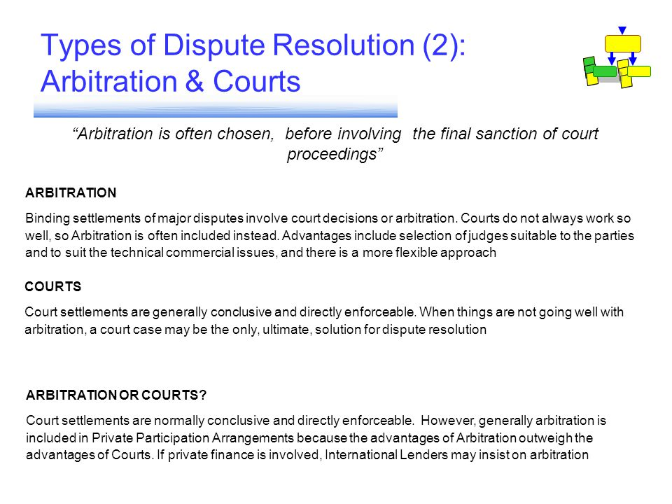 "Types of Dispute Resolution (2): Arbitration & Courts ""Arbitration is often chosen, before involving the final sanction of court proceedings"" ARBITRAT"
