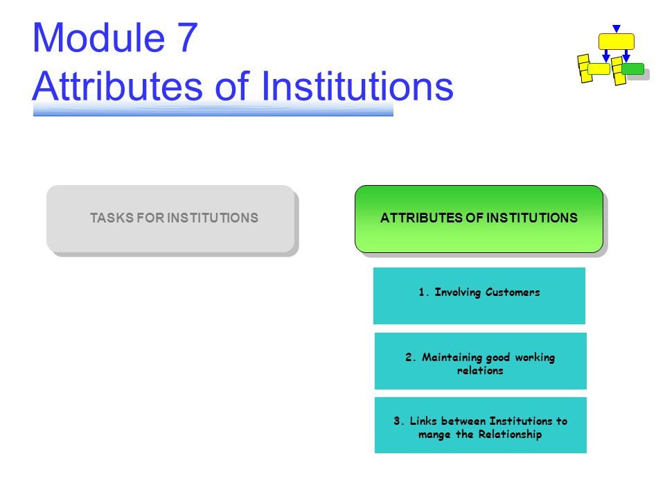 Module 7 Attributes of Institutions 1. Involving Customers 2. Maintaining good working relations 3. Links between Institutions to mange the Relationsh