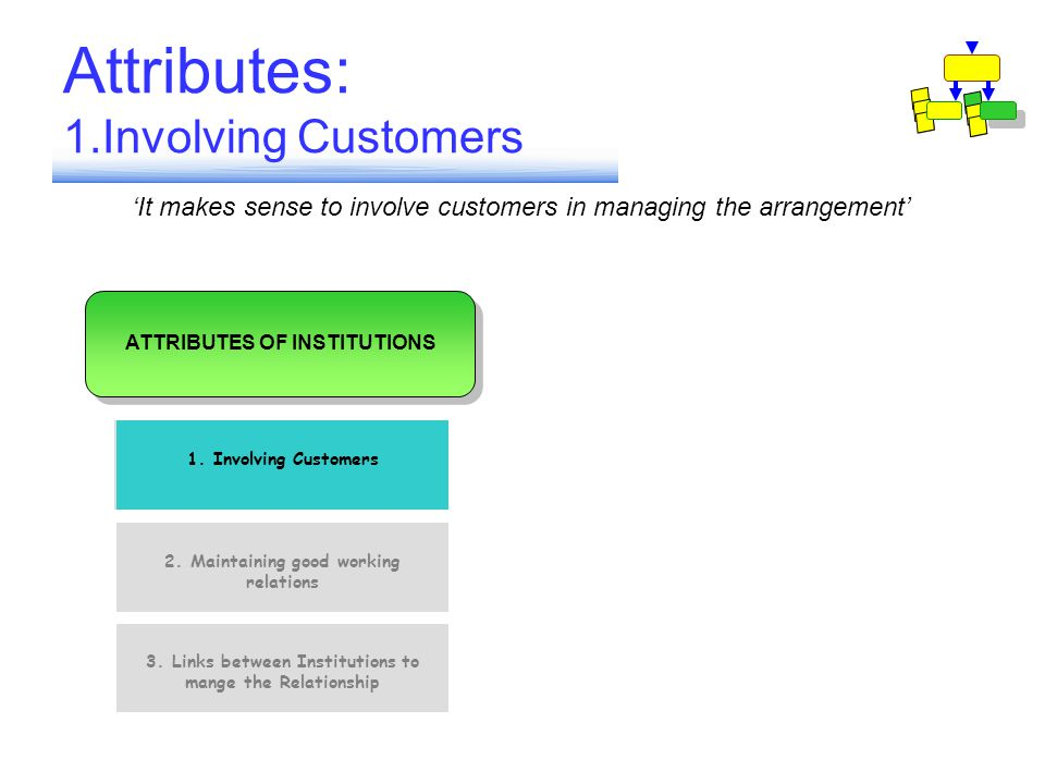 Attributes: 1.Involving Customers 1. Involving Customers 2.