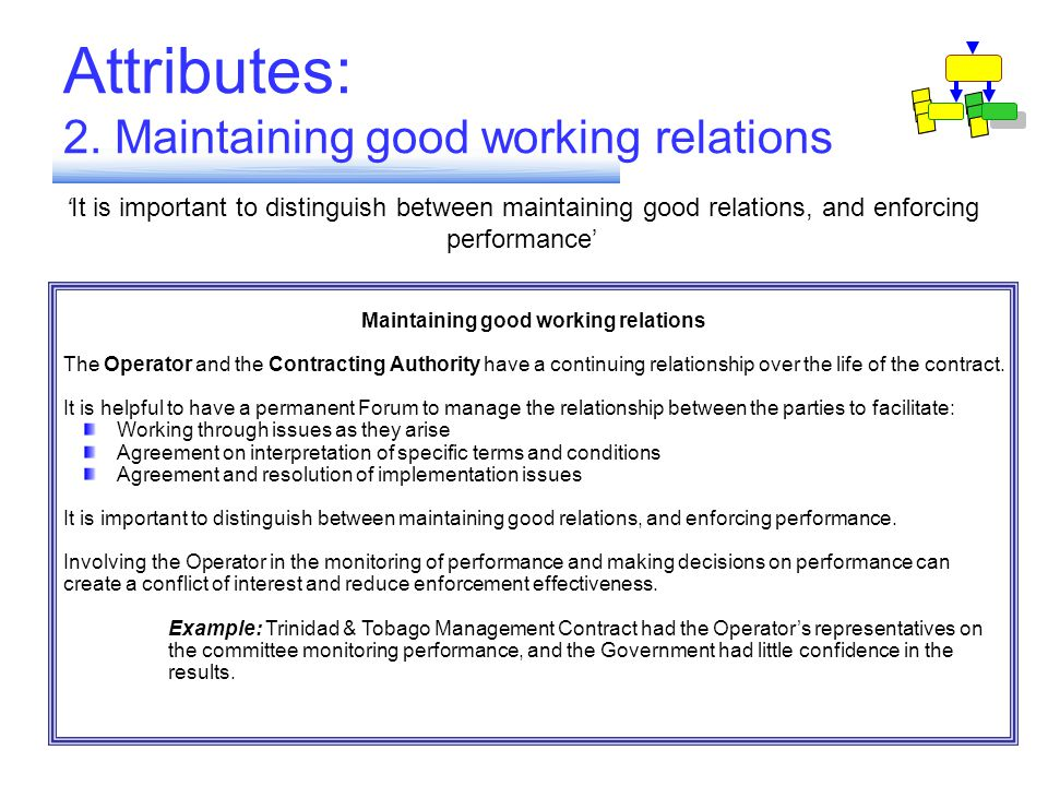 Attributes: 2. Maintaining good working relations 1. Involving Customers 2. Maintaining good working relations 3. Links between Institutions to mange